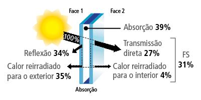 Insulado de controle solar neutro de 18mm - GA Ins 128