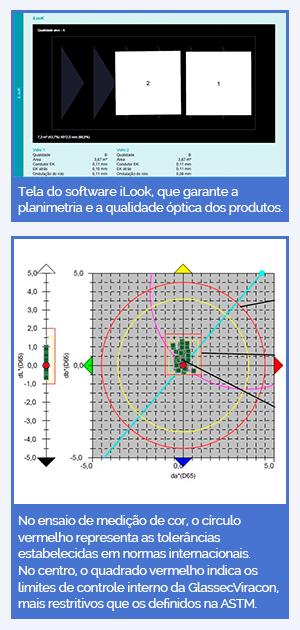 Acima, tela do software iLook, que garante a planimetria e a qualidade óptica dos produtos. Abaixo, no ensaio de medição de cor, o círculo vermelho representa as tolerâncias estabelecidas em normas internacionais. No centro, o quadrado vermelho indica os limites de controle interno da GlassecViracon, mais restritivos que os definidos na ASTM.